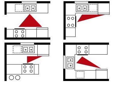 diferentes triangulos de trabajo